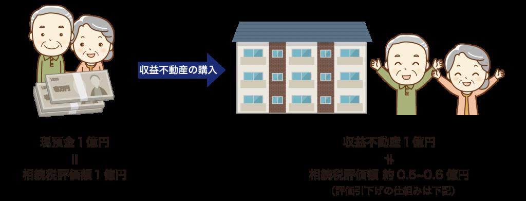 財産評価対策1