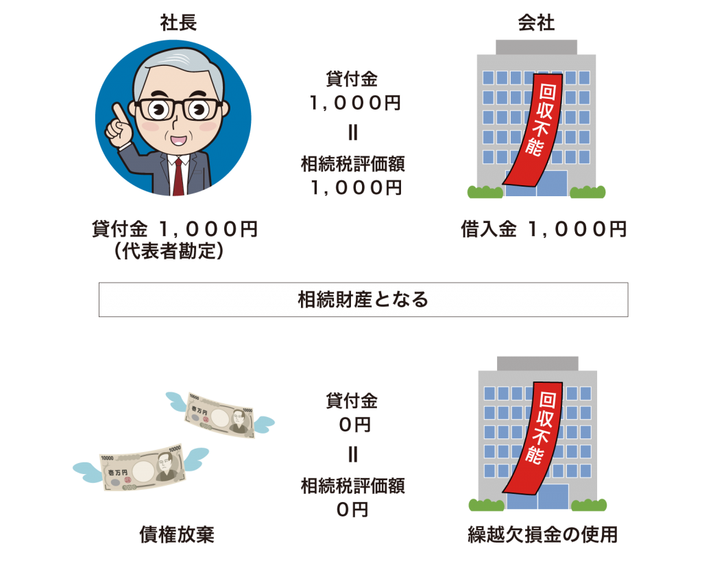 財産評価対策3