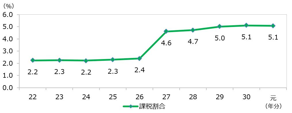 相続税 課税割合 推移 令和元年 2019